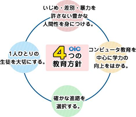 4つの教育方針